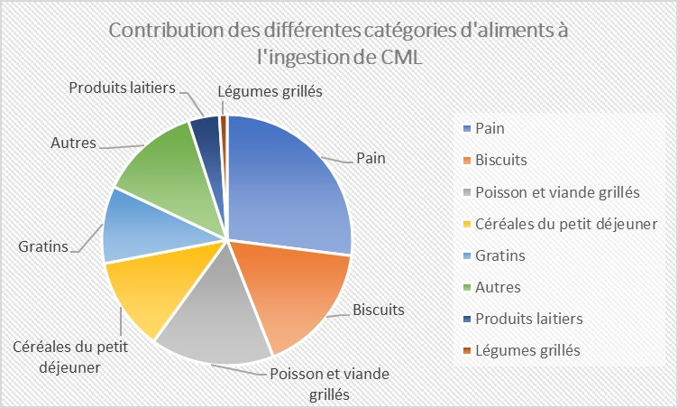 Sources alimentaires CML - étude ICARE 2010